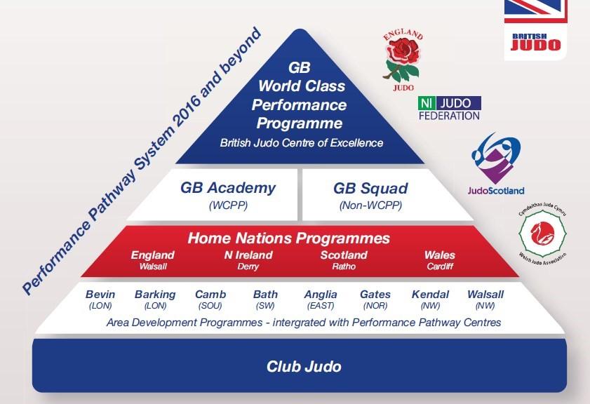 performance pathway pyramid