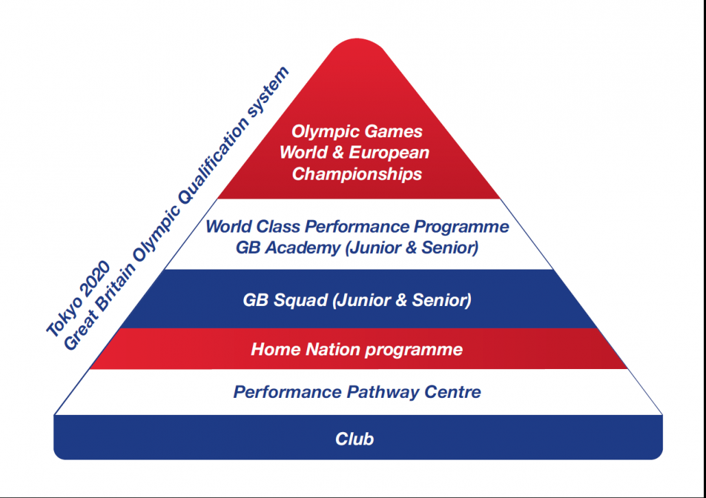 british-judo-performance-pathway-structure-one-performance-system-two-pathways-1