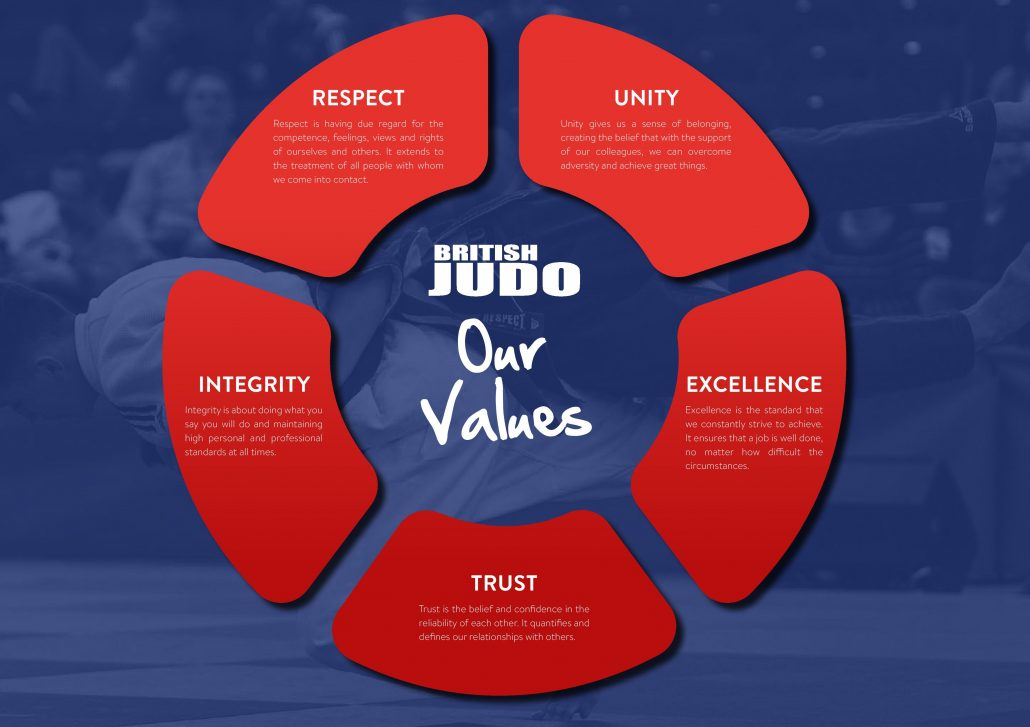 Our 2017 2021 Strategy British Judo
