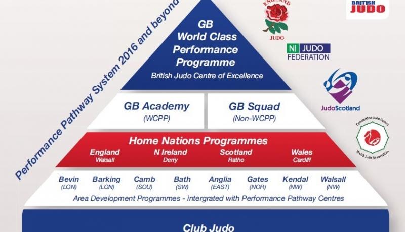 Gb World Class Performance Programme British Judo