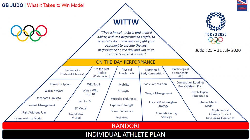 wittw-model